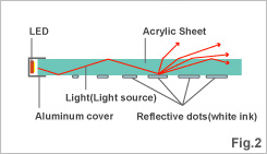 sa light guide sumika acryl co ltd rh sumika acryl co jp LED Light Guide Guide Light Productions